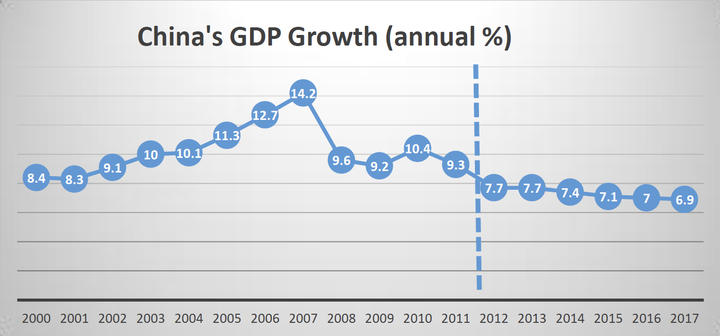 the causes of chinas economic growth economics essay Lessons of china's economic growth: comment january, 2009 by martin feldstein (pdf version) these are three very fine papers i say that --not as an academic specialist on the chinese economy -- but as someone who first visited china in 1982 and has been returning at least once a year for the past dozen years.