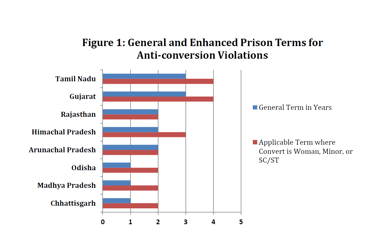 Figure1-general-and-enhanced-prison-terms-for-AC-violations
