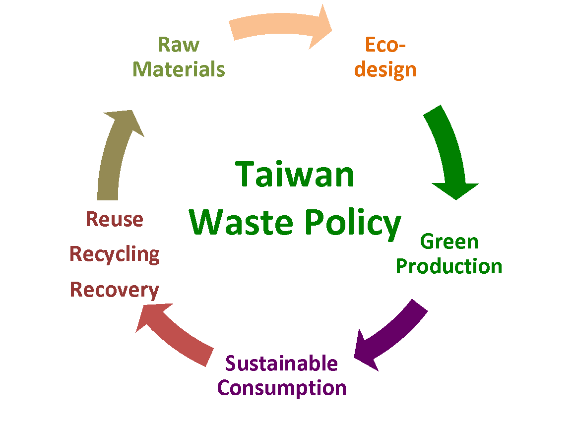 waste management 2