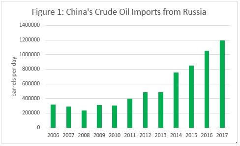 Russia not Saudi Arabia is China's main source of oil – Asia Dialogue