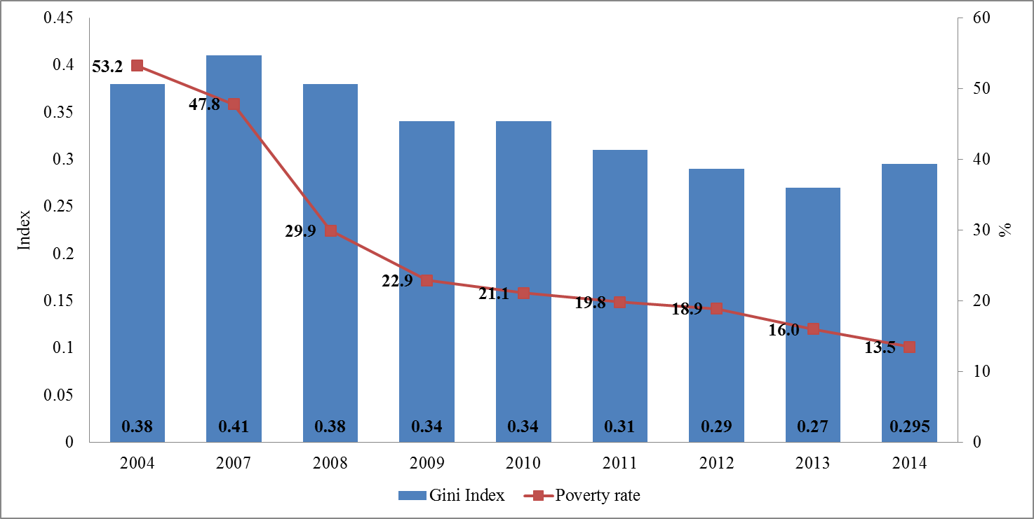Poverty alleviation and income inequality in Cambodia: balancing